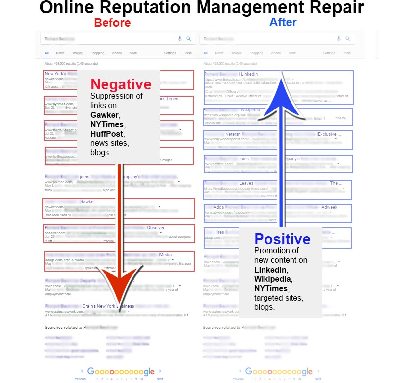 Online Reputation Management Repair: Before and After (Creative Commons Image), Recover Reputation