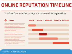 Online Reputation Management Timeline: Repair Takes at Least 5 Months